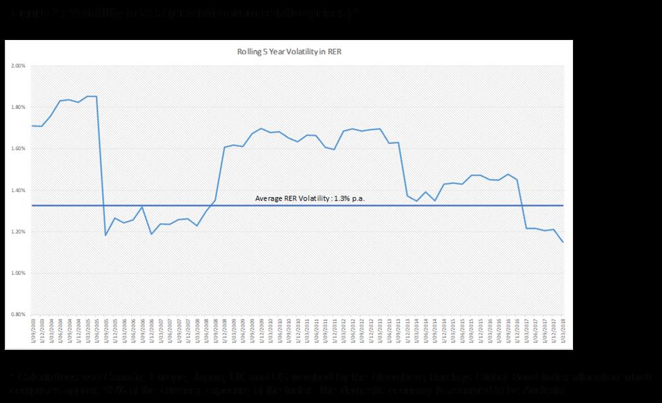 Rer chart 2