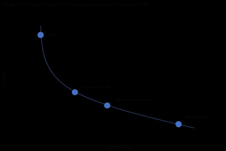 Rer chart 3