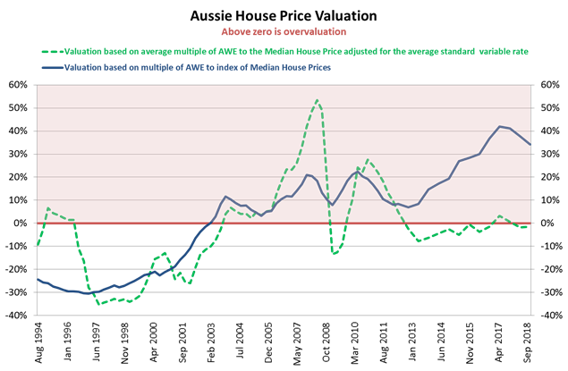 How Far Is Housing From Fair Value Angela Ashton Livewire