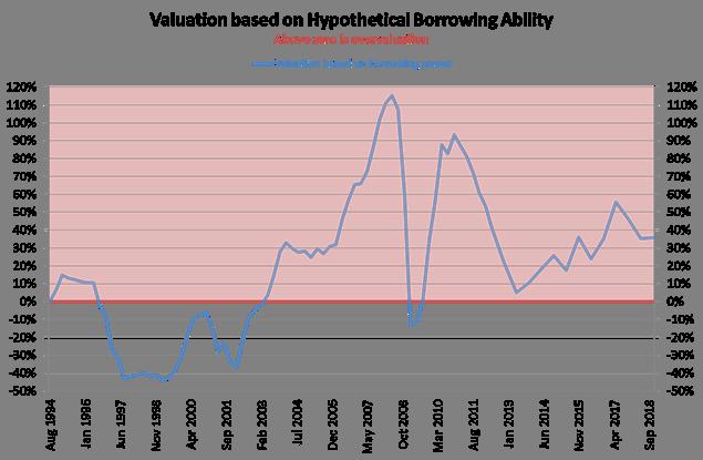 Evergreen chart 2