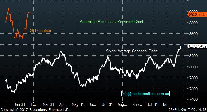 Bank performance chart