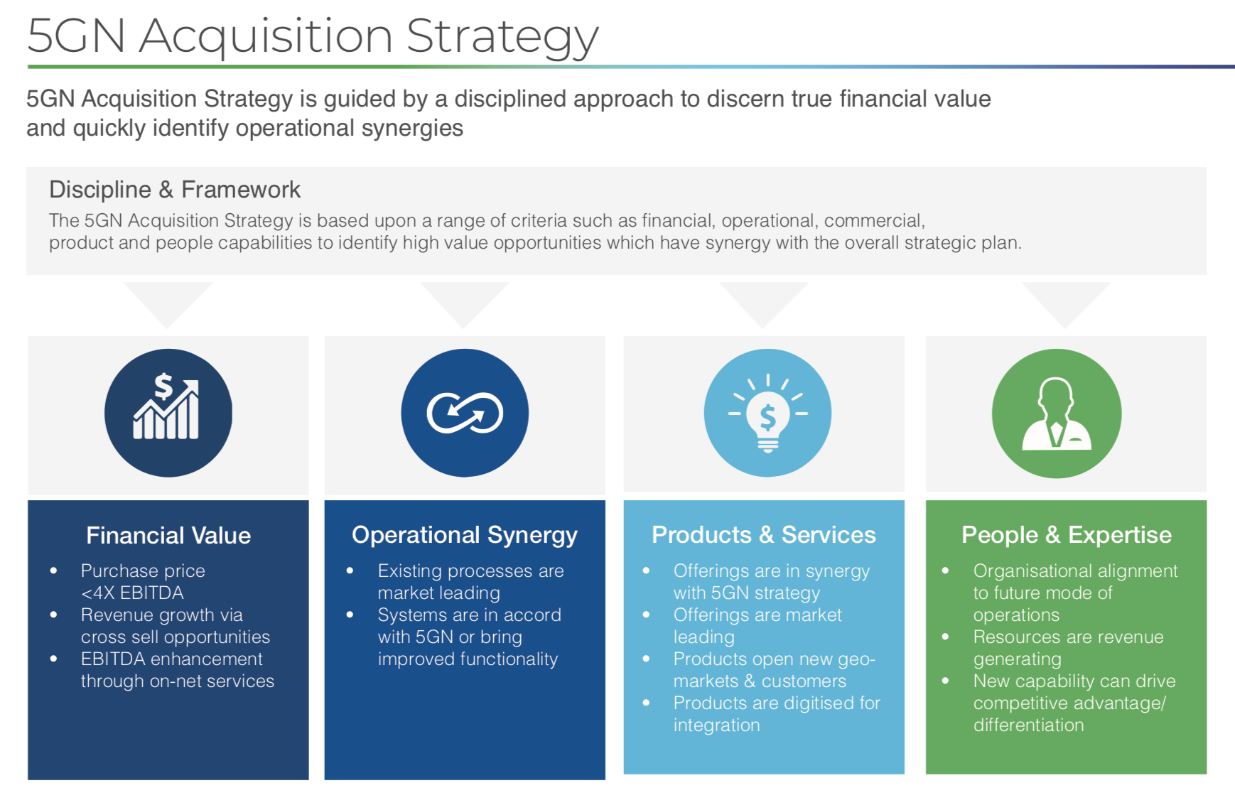 5g acquisition strategy