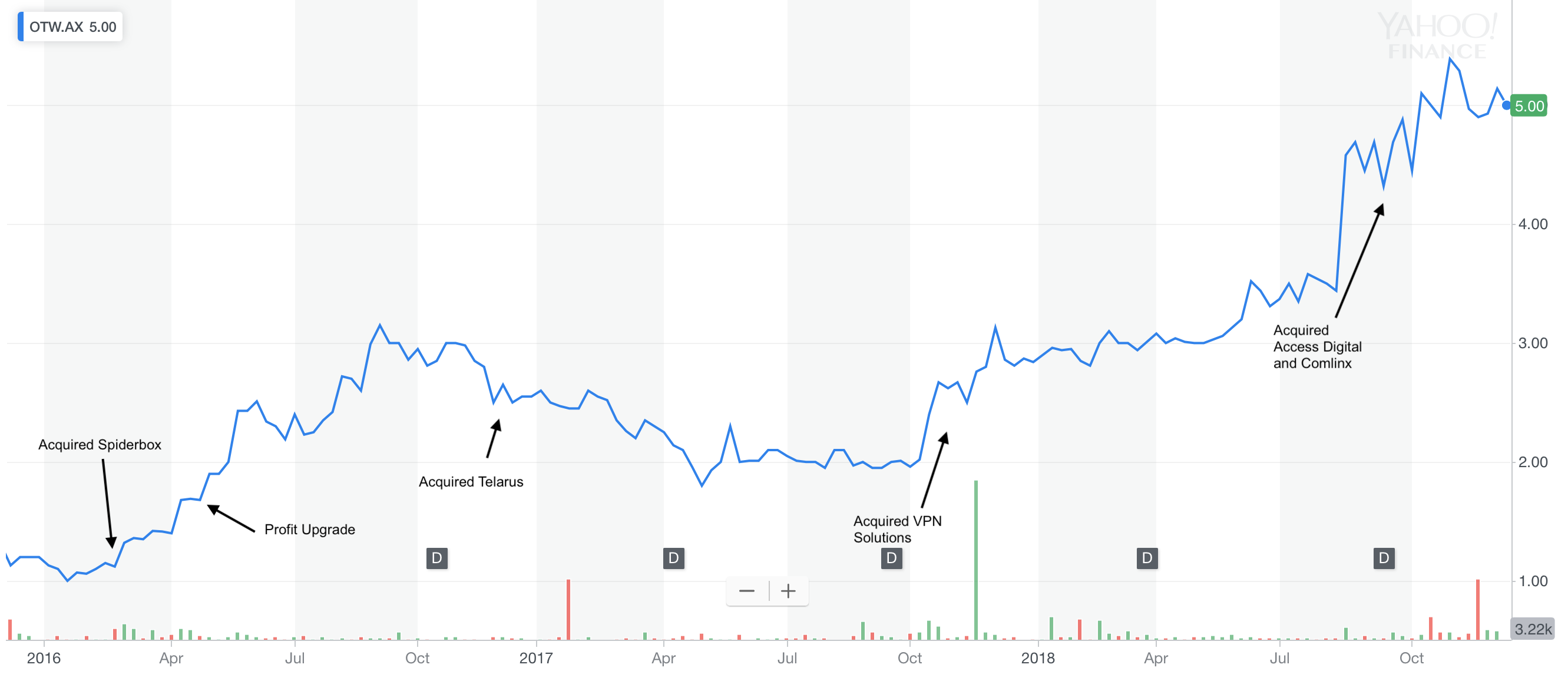 Otw chart and acquisitions