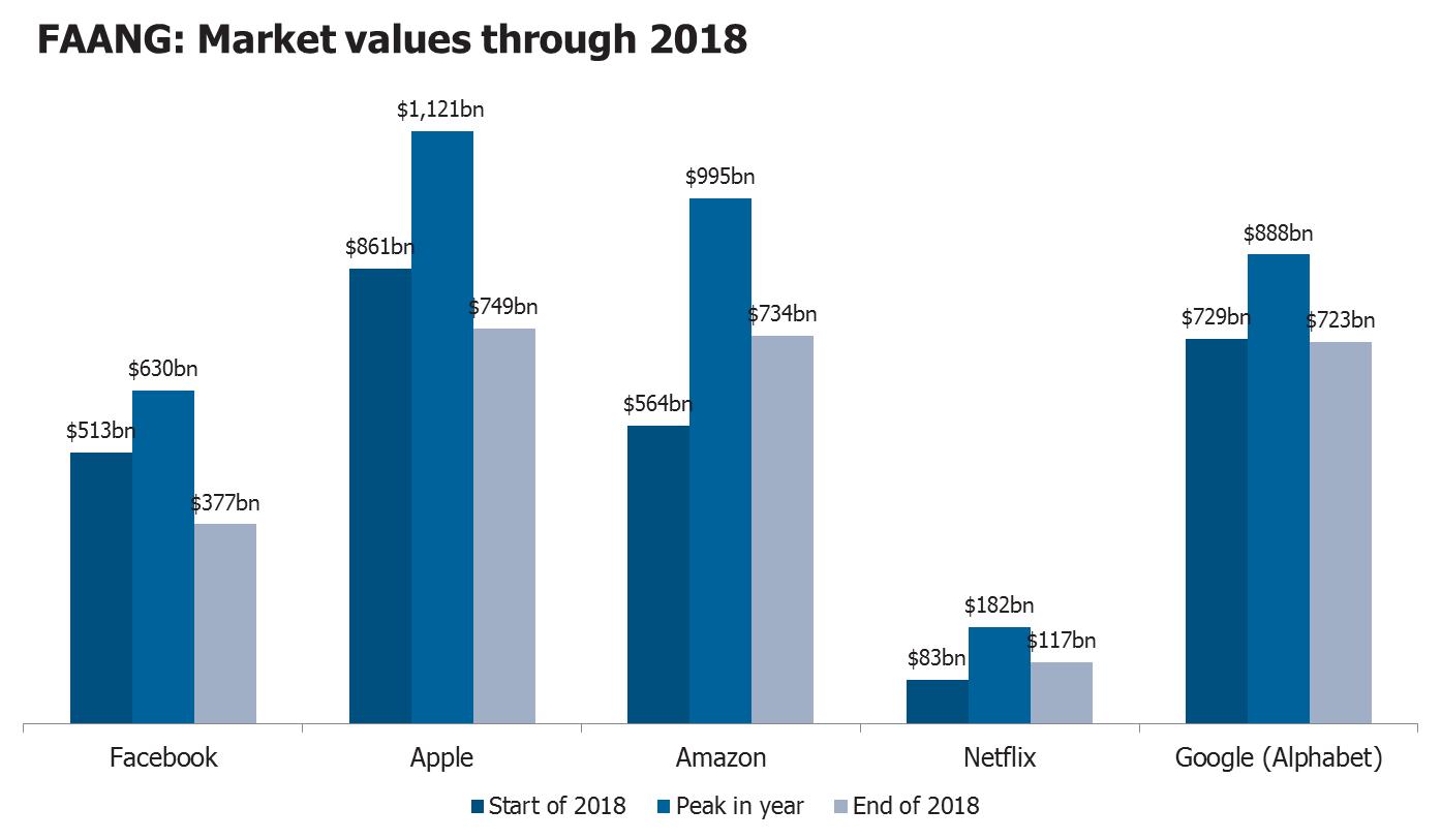 Faang market values