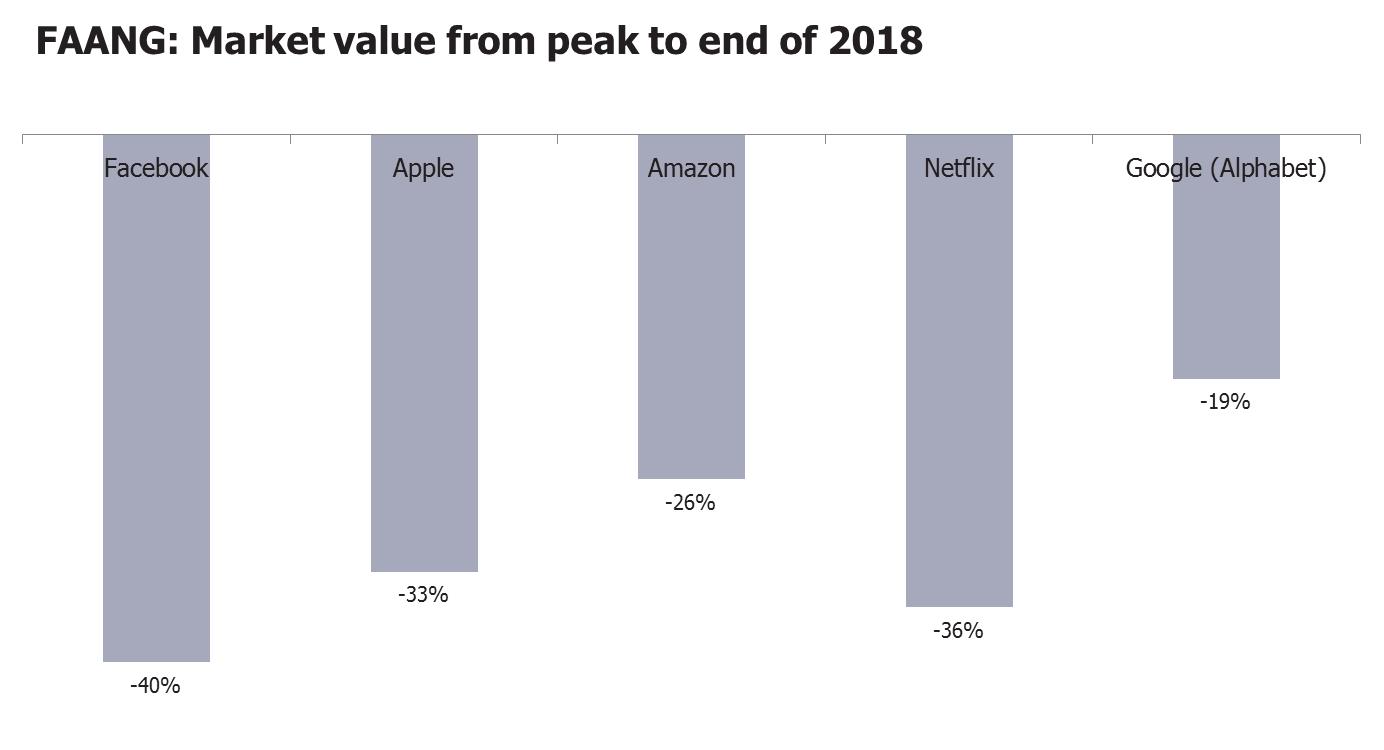 Faang market values from peak