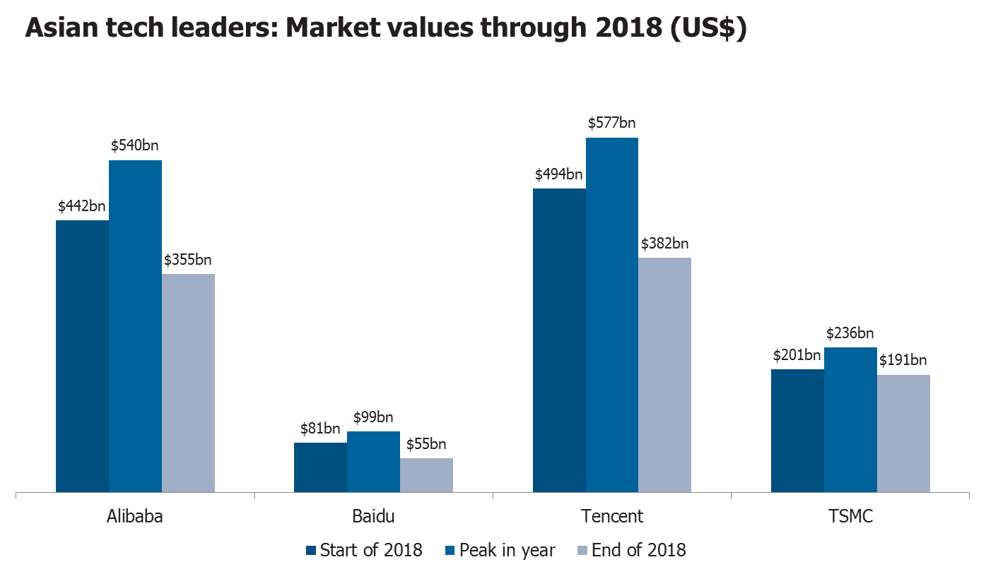 Asian tech leaders market values