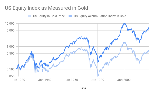 Us equity index as measured in gold