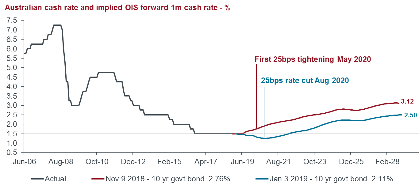 Australian cash rate and implied ois forward 1m cash rate