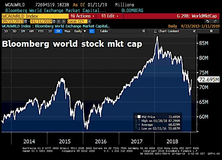 Bloomberg stock market