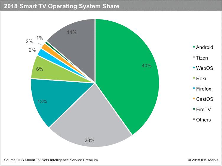 Smart tv os breakdown
