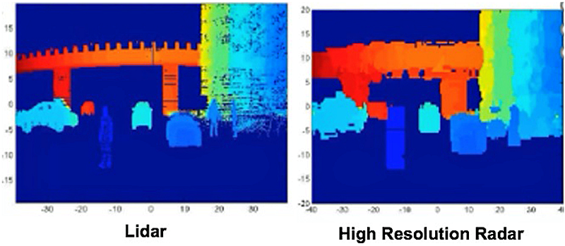 Sensors radar vs lidar