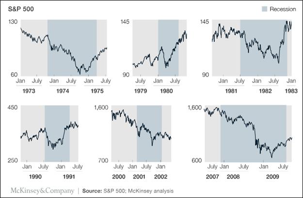 Recessions 2