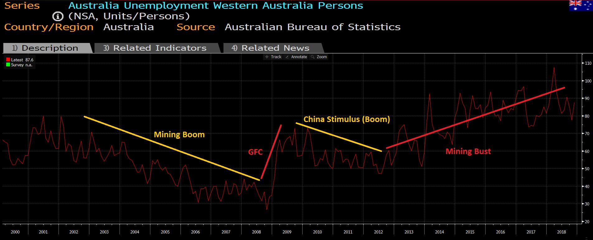 Wa unemployment trends