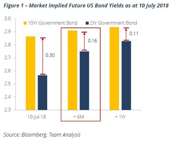 Figure 1 market implied us bond yields