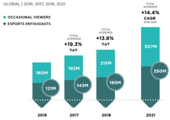 Esports growth   gif