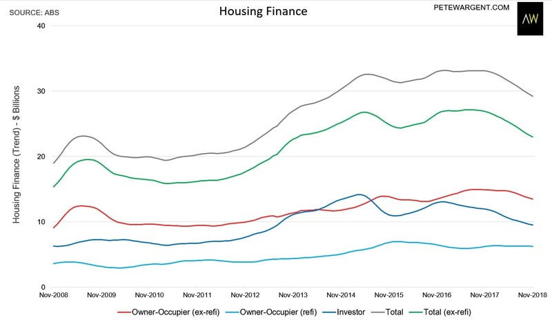 Only two things matter for housing this year - Pete Wargent | Livewire