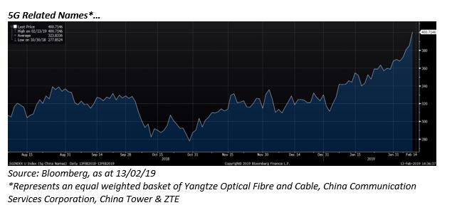 Huawei graph 2