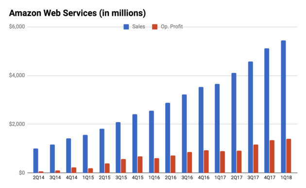 Aws   rev growth and op inc quarterly