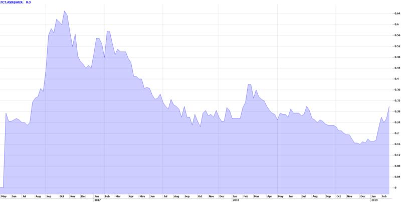 12 Month Price Chart