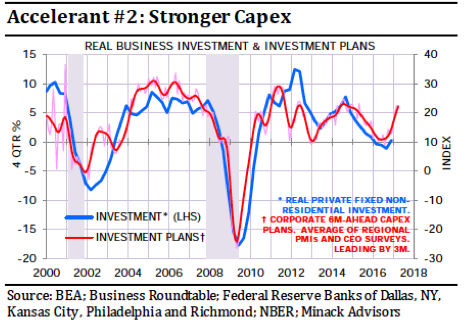 Strong capex source bea