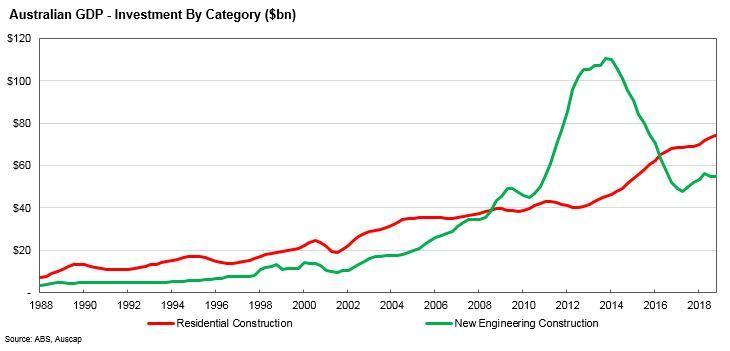 Can Australia handle a downturn in home building? - Tim Carleton