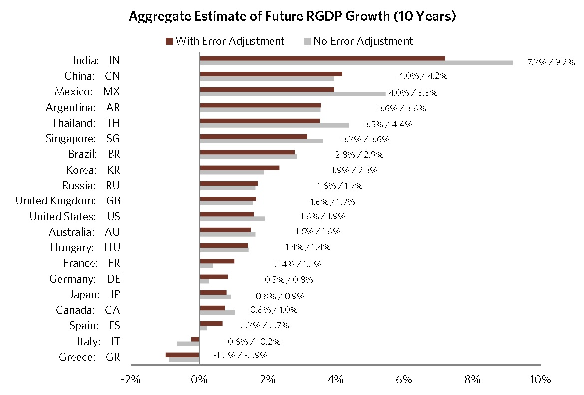 Bridgewater real gdp projections