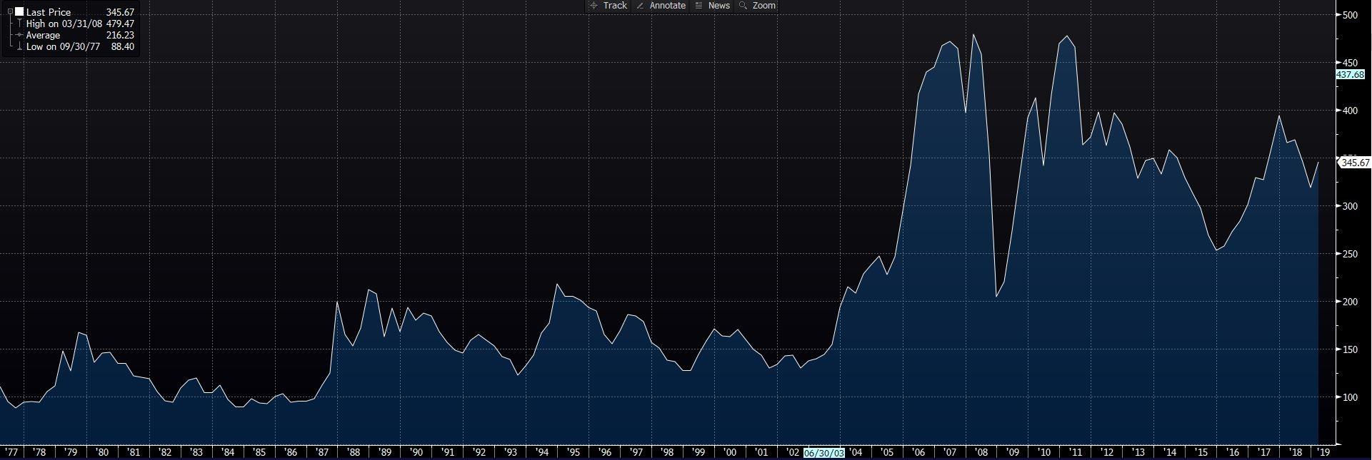 Image 2   commodity index