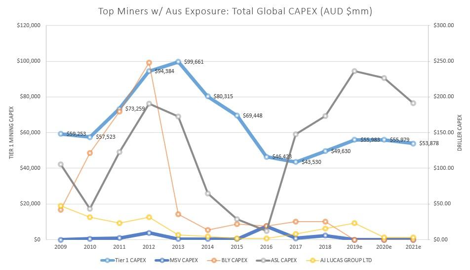Image 6   capex spend