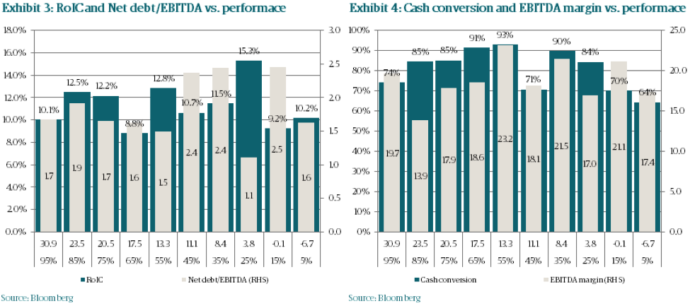 Bam3 industrials performance