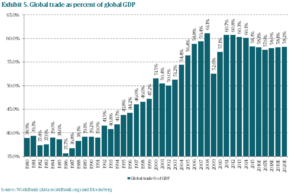 Bam5 global trade as share  of global gdp