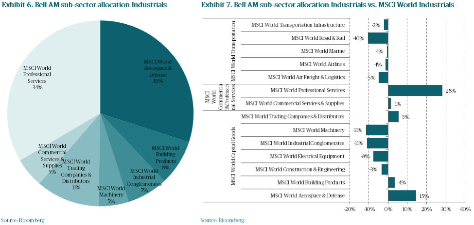 Bam6 bellam subsector allocation