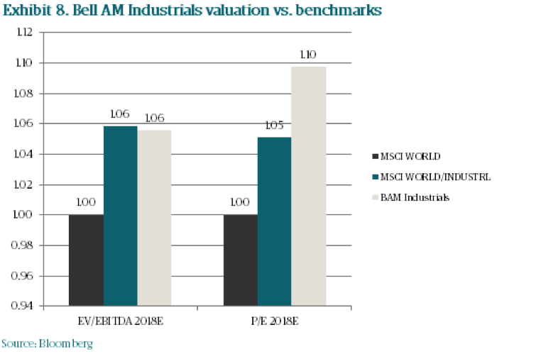 Bam8 ballam industrials valuation