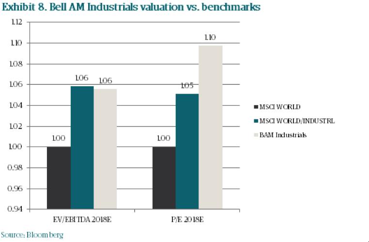 Bam8 ballam industrials valuation