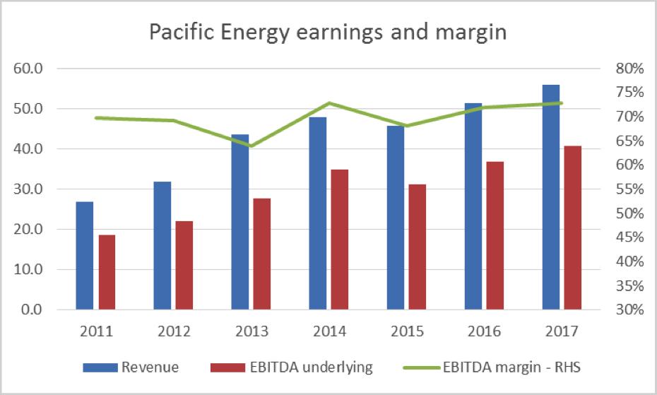 Pacific energy earnings margin
