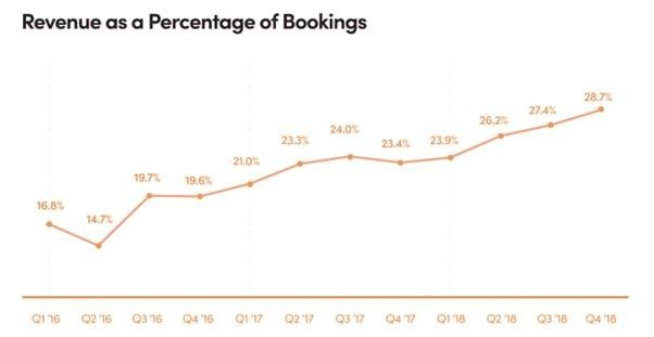 Revenue as a Percentage of Bookings  28.7%  02 '16  19.7%  03 •16  04 '16  02 •17  24.0*  03 '17  02  03 '1B