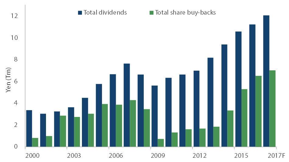 Nikko4 japan dividends buybacks