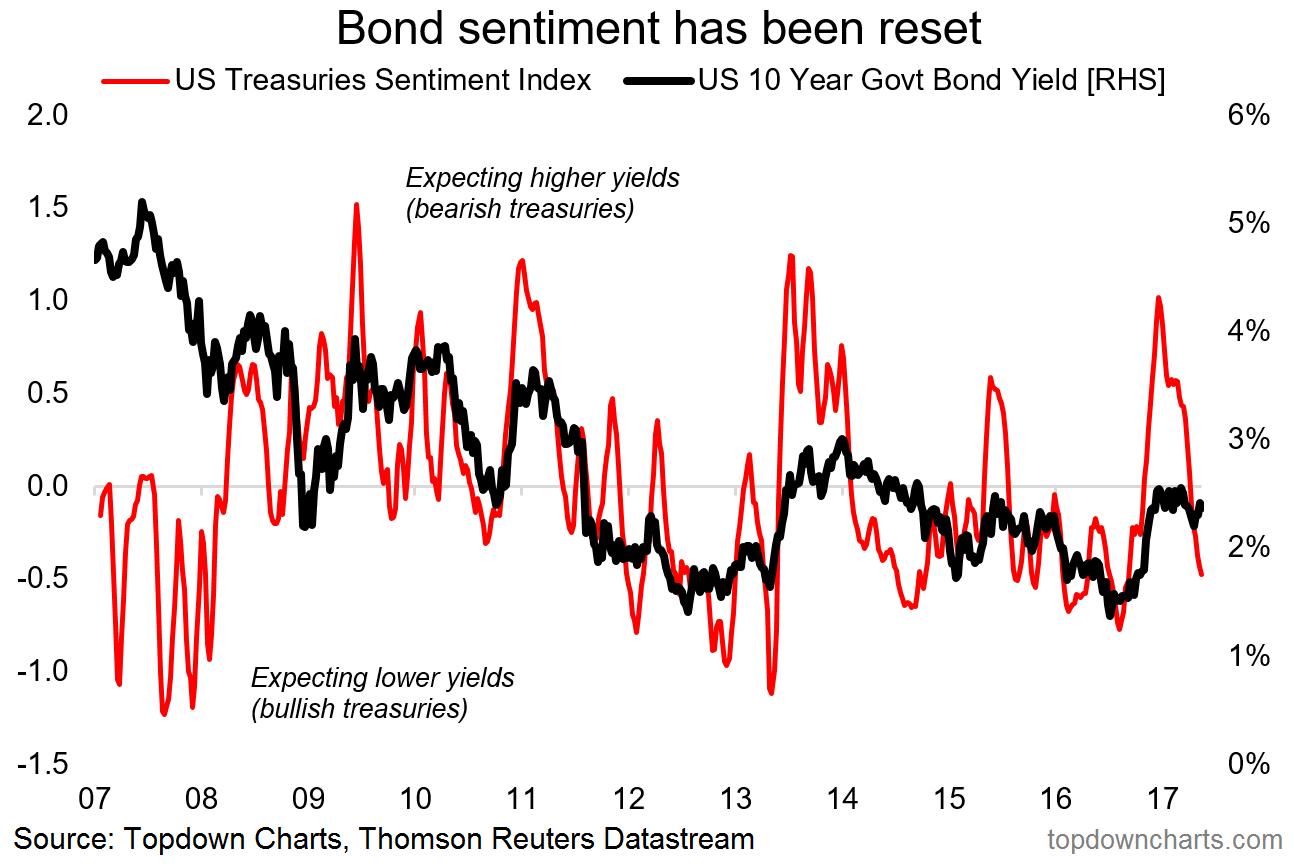 Bond sentiment reset