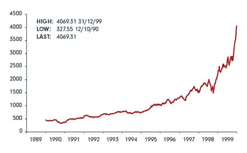 Fidelity nasdaq chart  1999