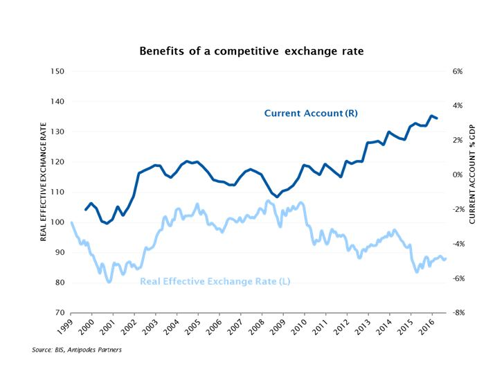 Benefits of a competitive exchange rate