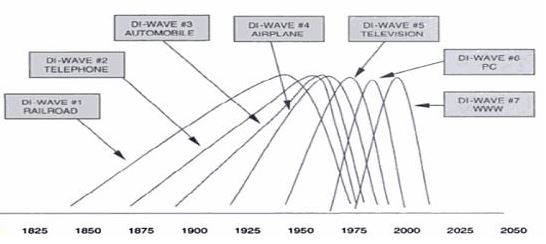 Chart 2v2
