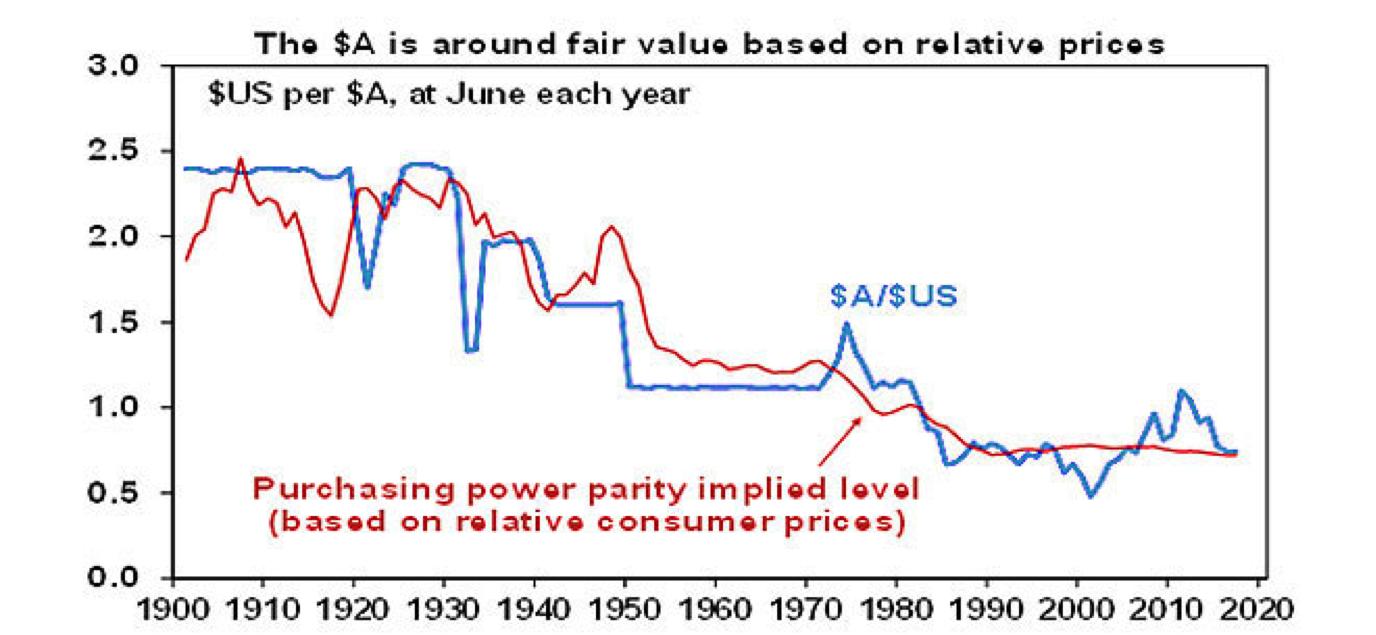 Amp usd aud chart