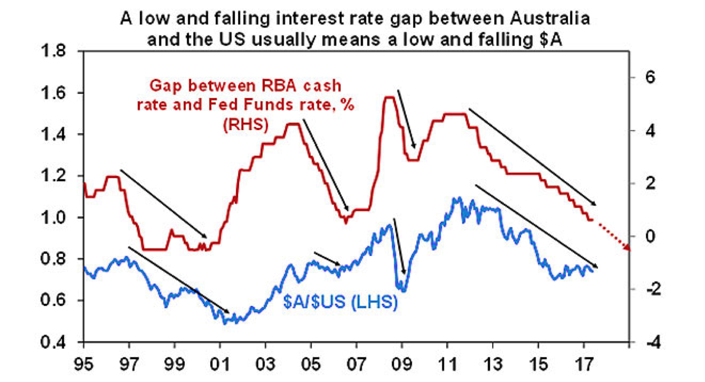 Amp rate differential rba fed chart