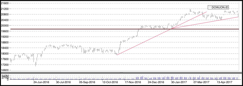 Dow1805