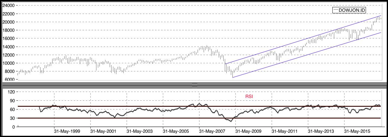 Dow1805m