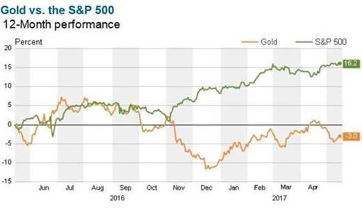 Coppo gold goldstocks