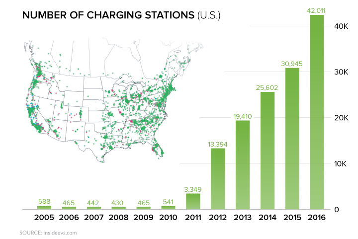Chargingstations 1
