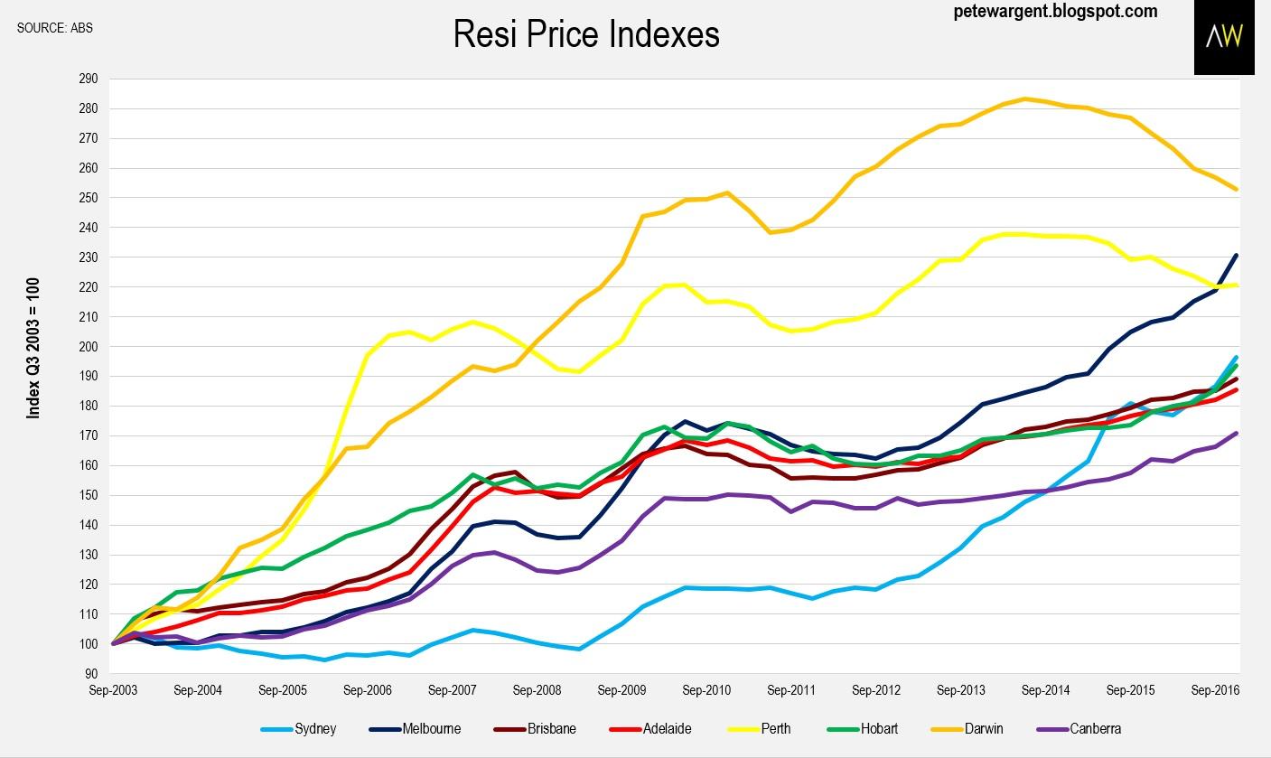 Aus resi property prices cities