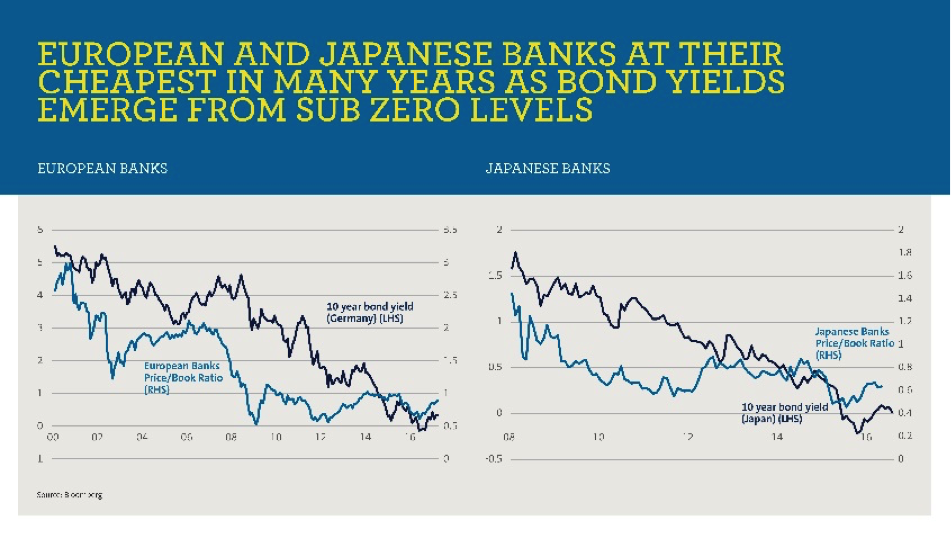 Amp rates banks europe japan
