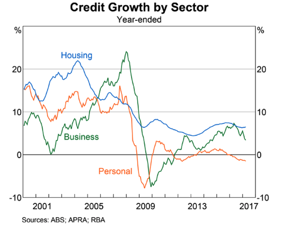 Property affluence rbs credit growth2