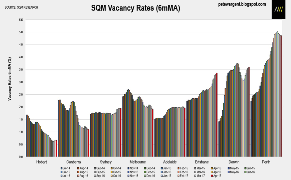 Propert wargent vacancy rates